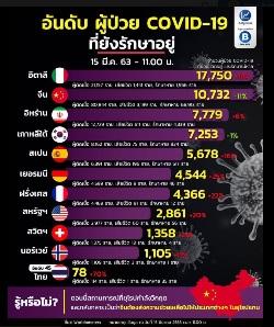 COVID-19 2020/MAR/15 現在の世界状況 タイのニュース